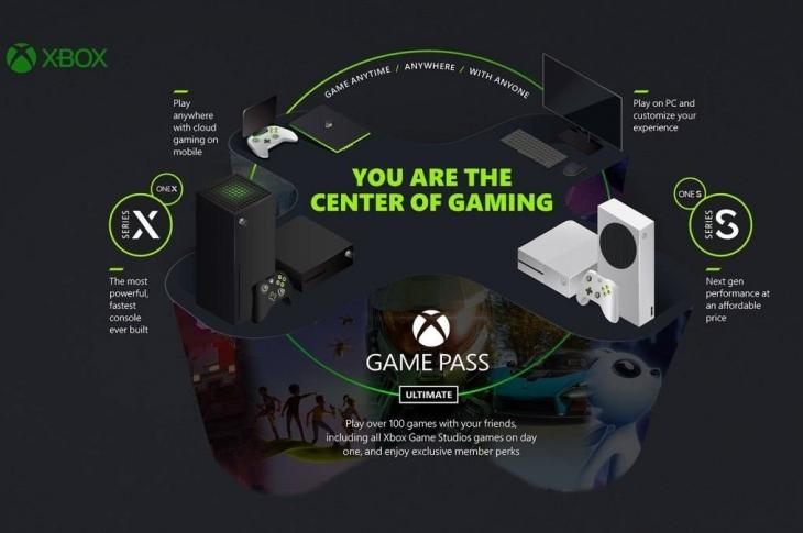 Xbox Game Pass: ¿Qué sorpresas nos esperan pronto?