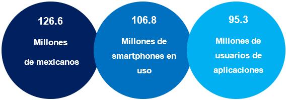 Acceso a Smartphones y Aplicaciones en México