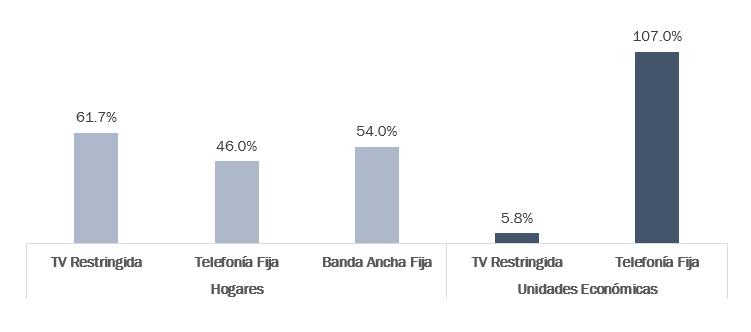 Contratación de Servicios Fijos en México