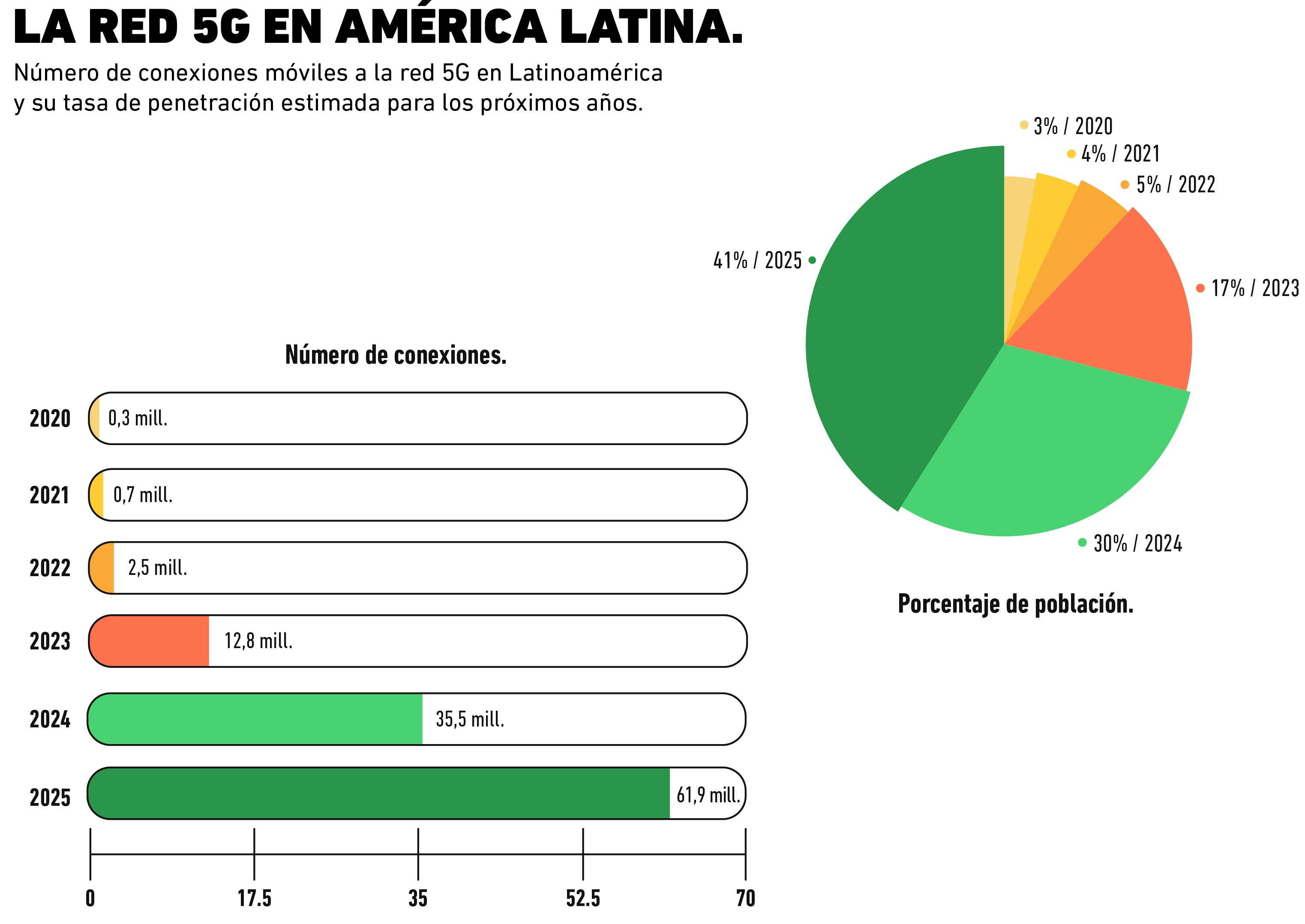 Consolidación Red 5G en América Latina