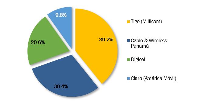 Panamá: Estructura de Mercado en Líneas Móviles, 2019