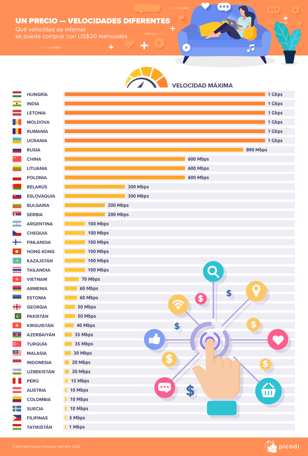 Países con las velocidades más altas