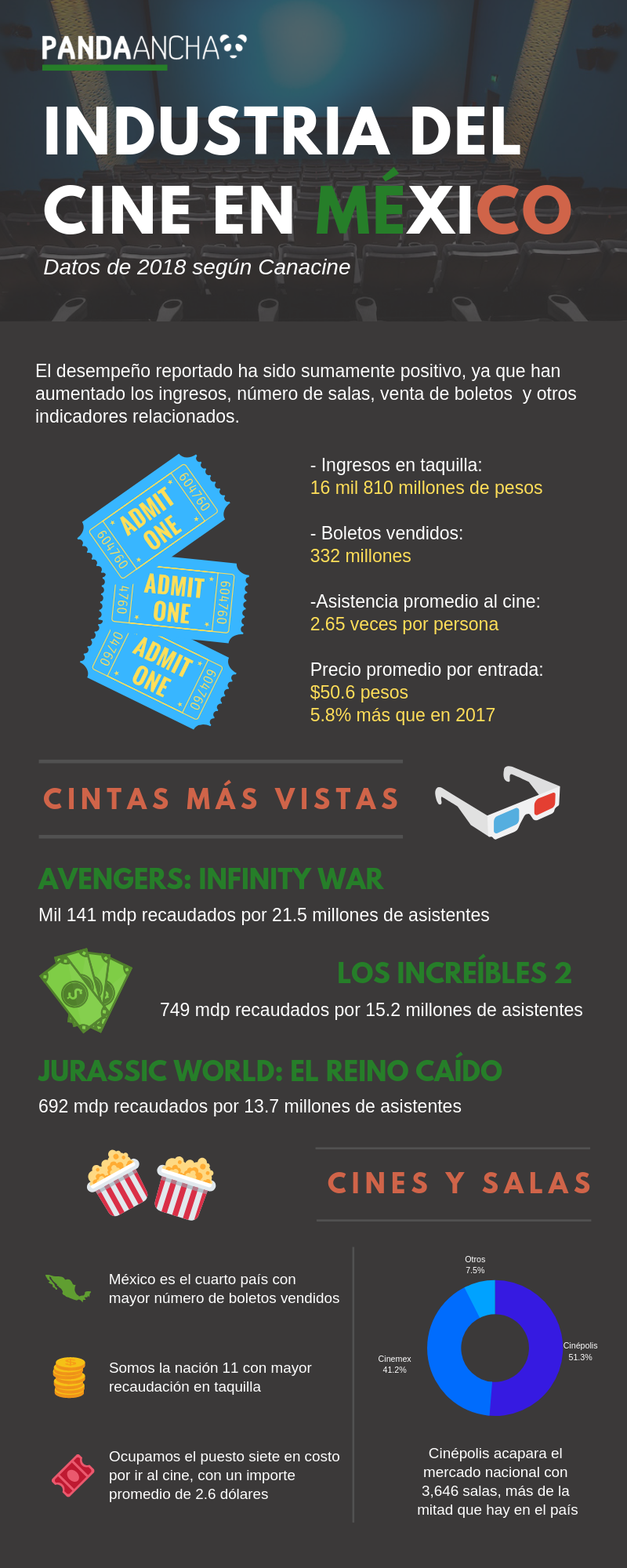 Datos de la Industria de Cine en México en 2018 (INFOGRAFÍA)