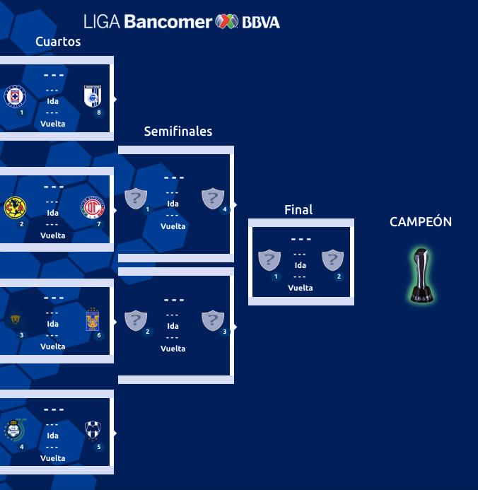 Liguilla Torneo Apertura 2018