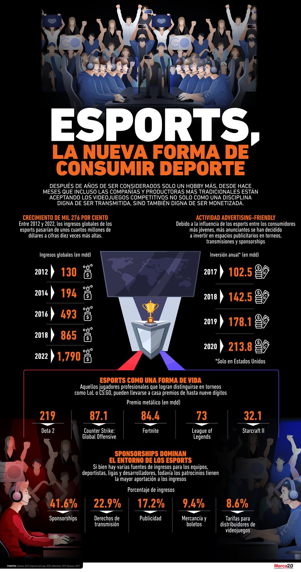 eSports ganan terreno deportivo en temporada de Coronavirus (INFOGRAFÍA)