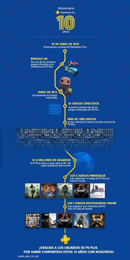 PS Plus 10 años infografía