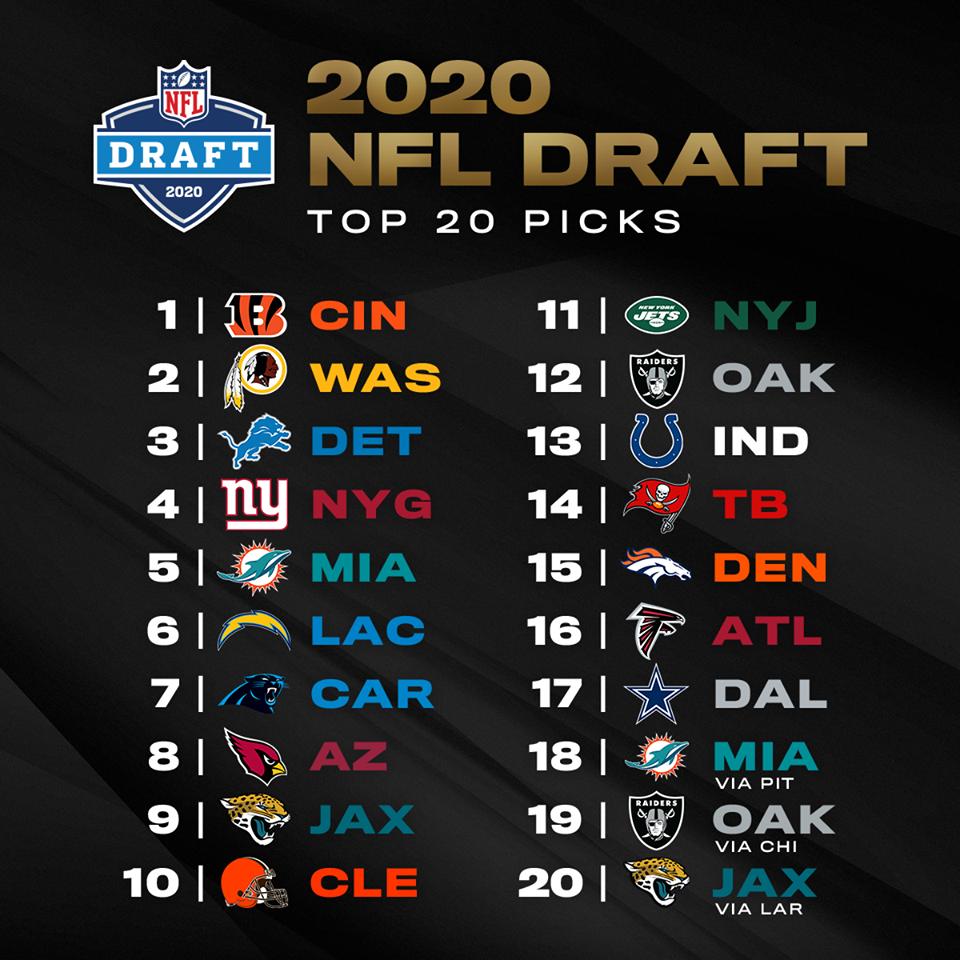 NFL Draft 2020: Orden de selección