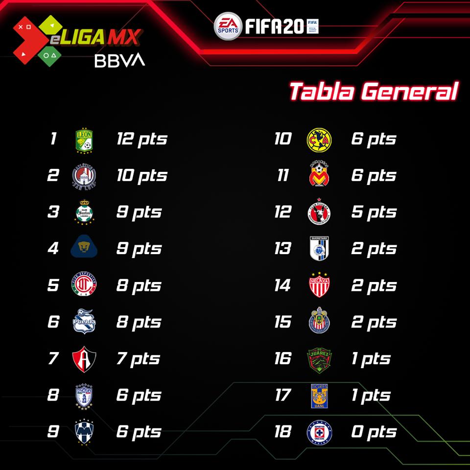 Tabla general de la eLiga MX