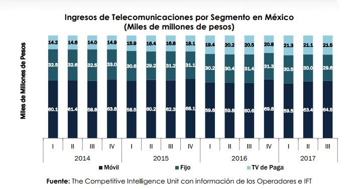 Ingresos del sector telecom