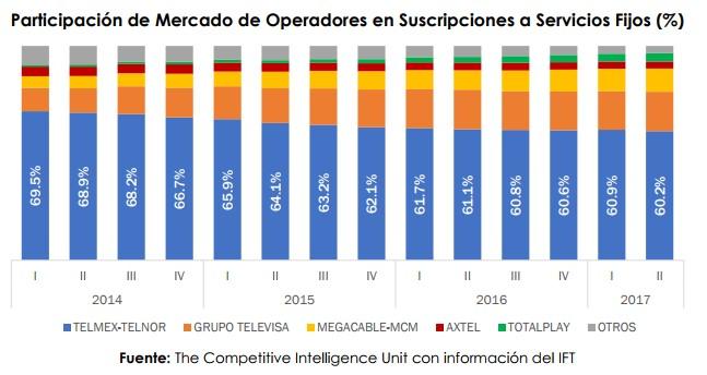 Mercado TV de paga en México