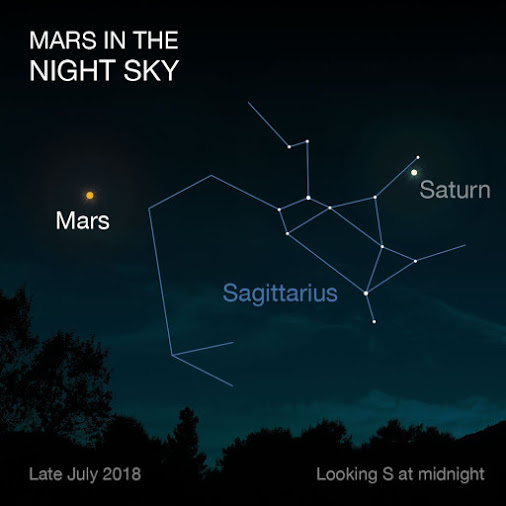 Predicción astronómica para esta noche