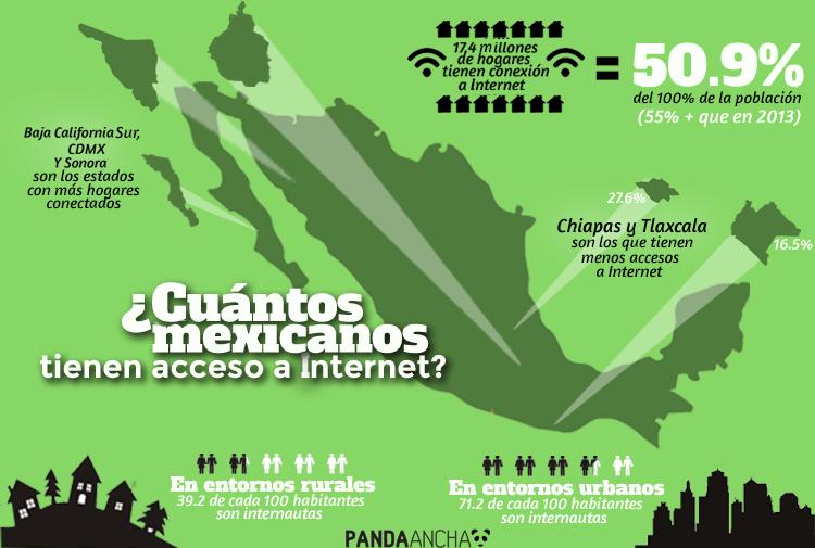 Infografía Internet en México