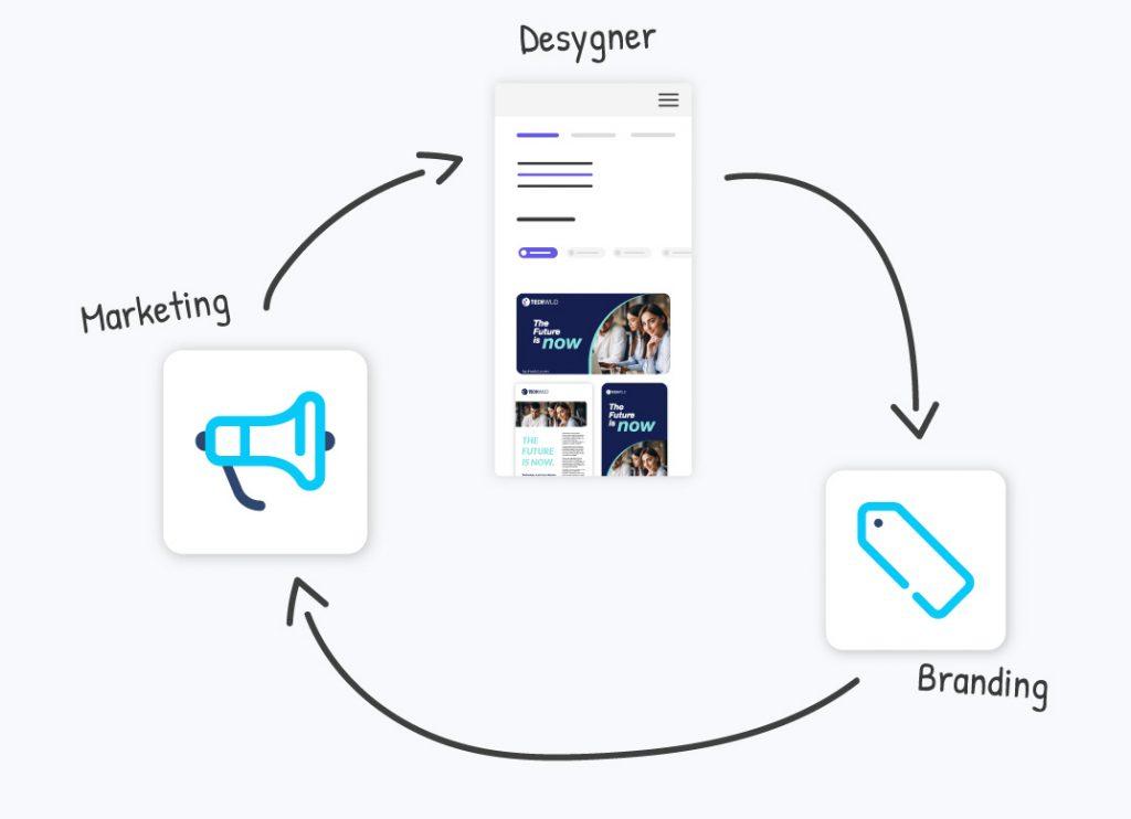 Desygner: la herramienta de diseño para potencializar tu negocio