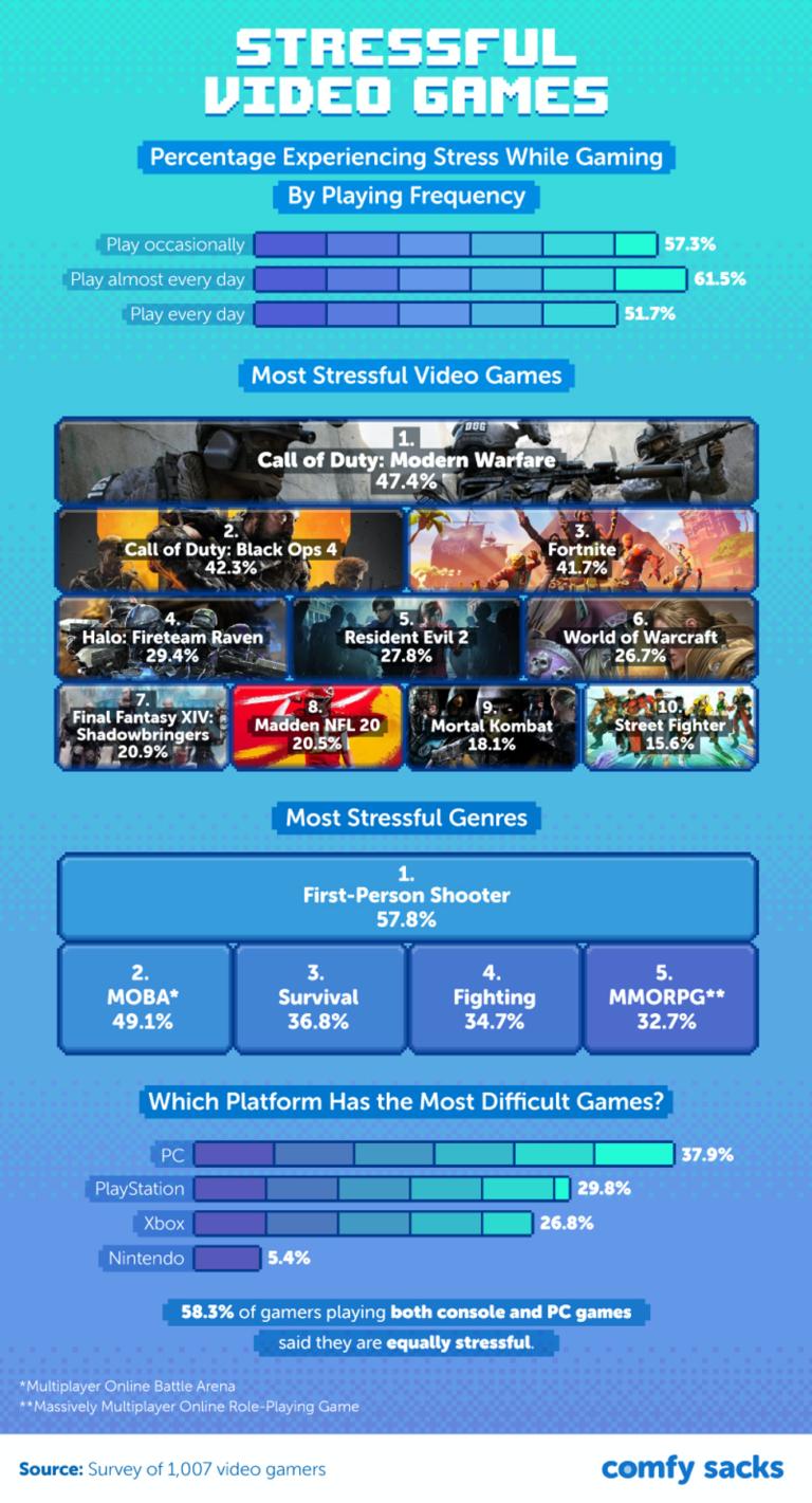 Infografía: Los videojuegos más estresantes y más relajantes