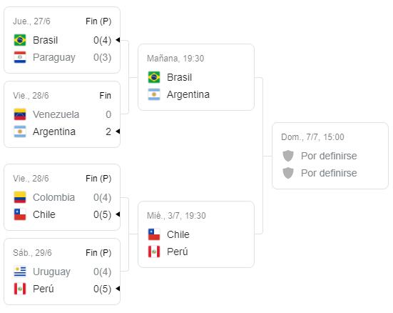 Copa América 2019 Semifinales