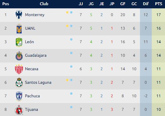 Calendario Liga MX, Jornada 8 Clausura 2019