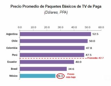 Precios TV de Paga América Latina