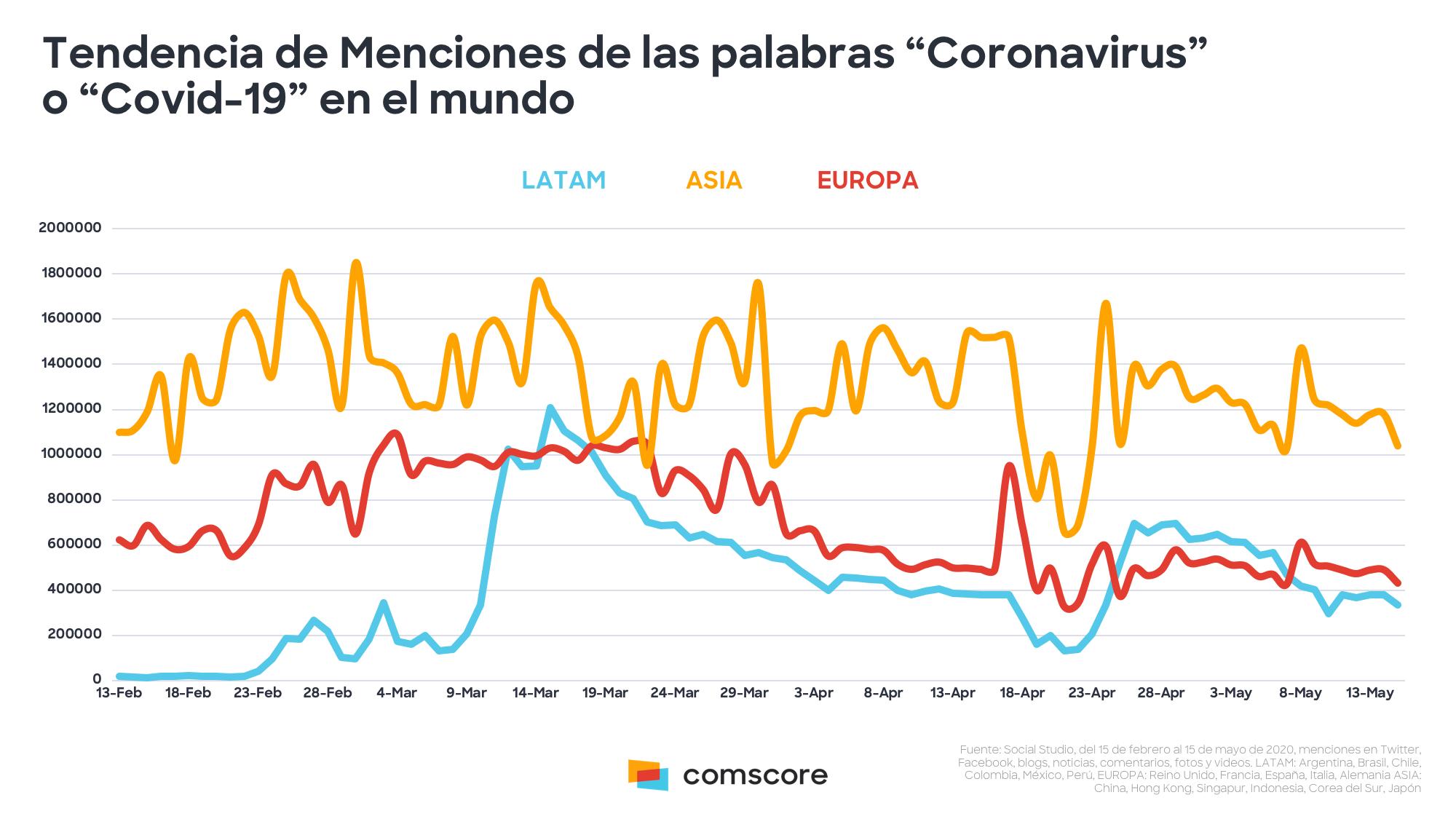 Análisis del impacto del COVID-19 en Redes Sociales alrededor del mundo, según Comscore.