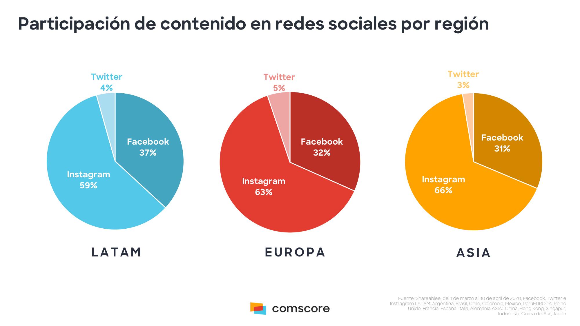 Instagram acaparó el 59% de participación de contenido en redes sociales en Latinoamérica durante la pandemia por COVID-19.