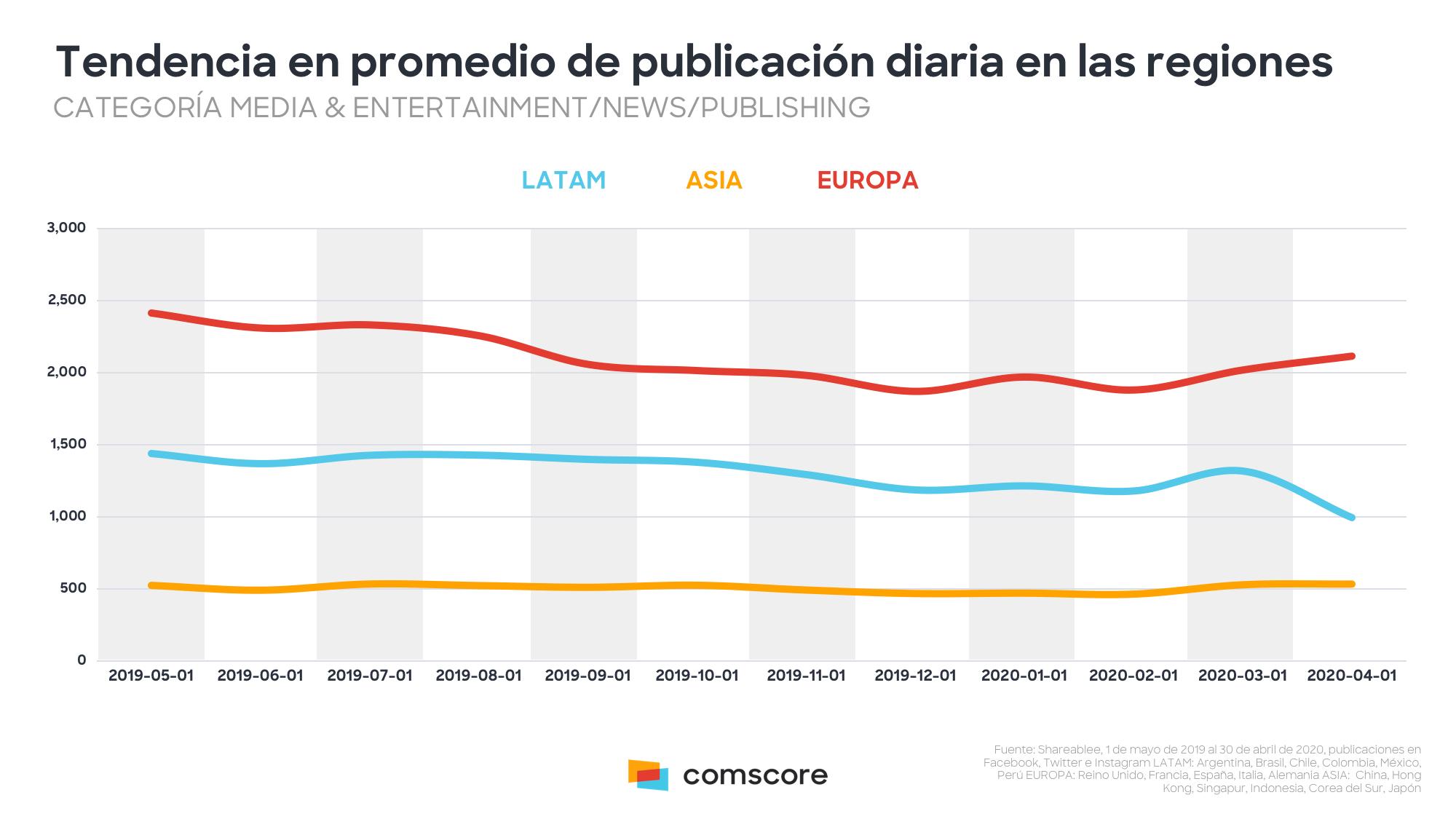 La tendencia en promedio de publicación diaria en América Latina, Asia y Europa.