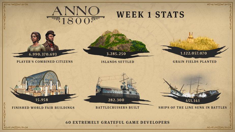 Cifras de Anno 1800 desde su lanzamiento el 16 de abril