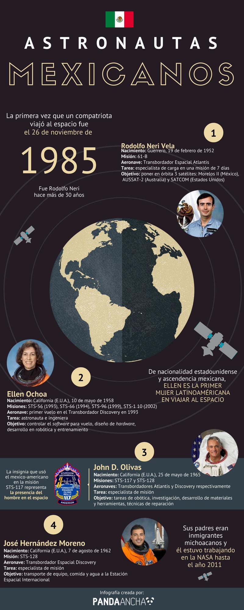Infografía sobre astronautas mexicanos