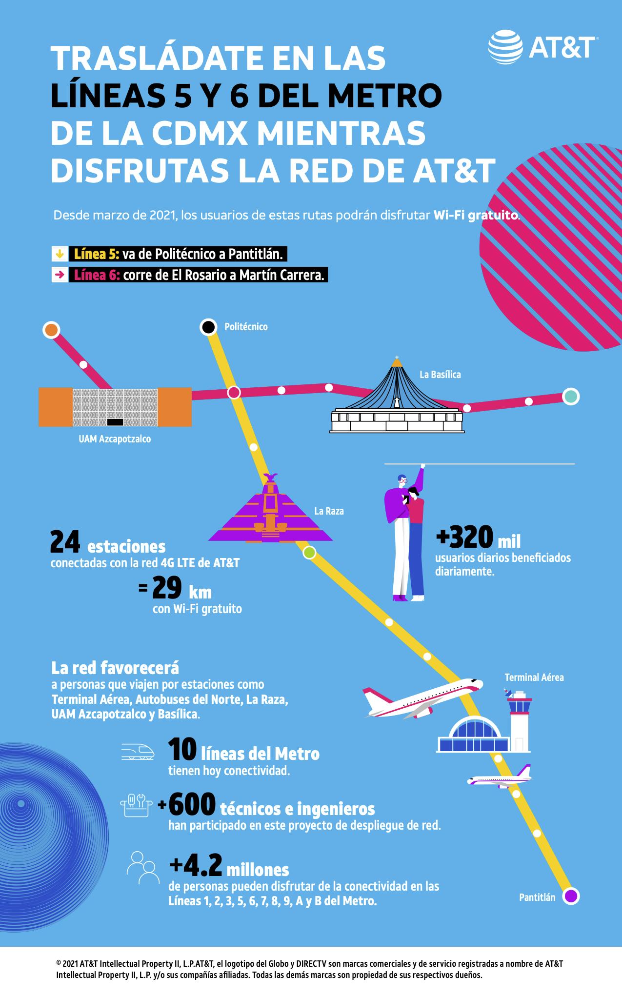 AT&T da conectividad a las líneas del metro: infografía