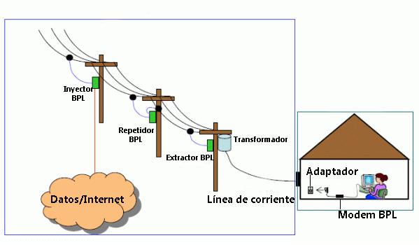Conexión a Internet sobre líneas eléctricas.