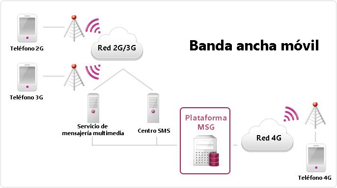 Diagrama de funcionamiento de banda ancha móvil
