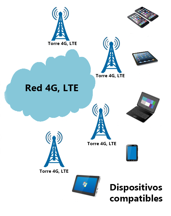 Conexión a Internet en banda ancha móvil.