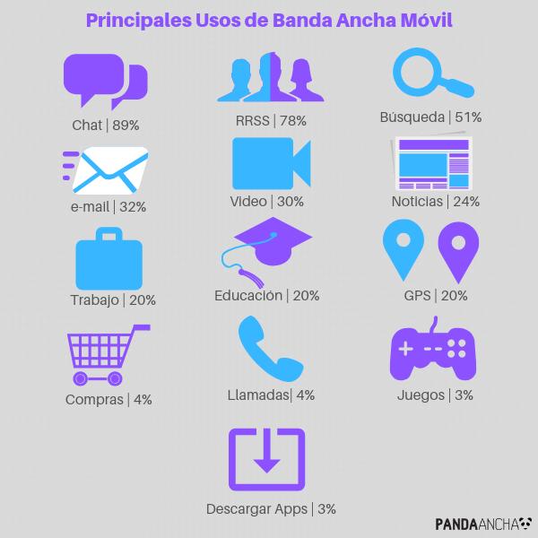 Principales Usos de BAM en México