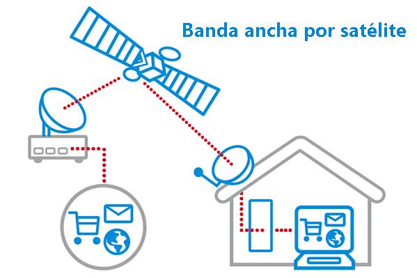 Transmisión de datos por satélite