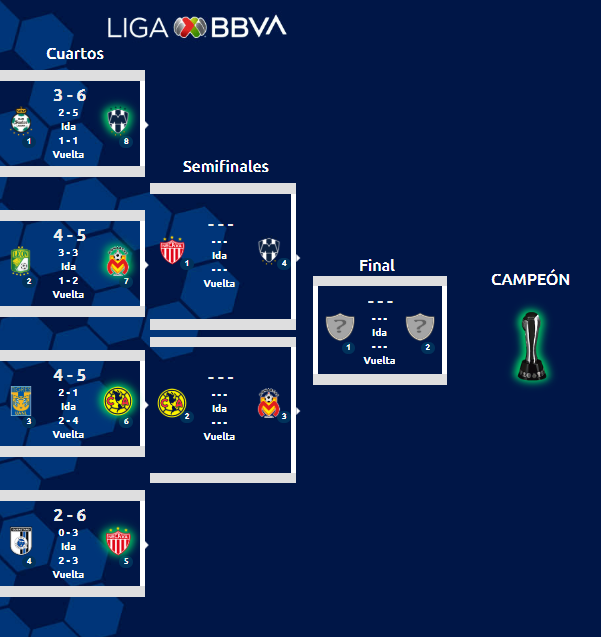 Liguilla del Torneo Apertura 2019