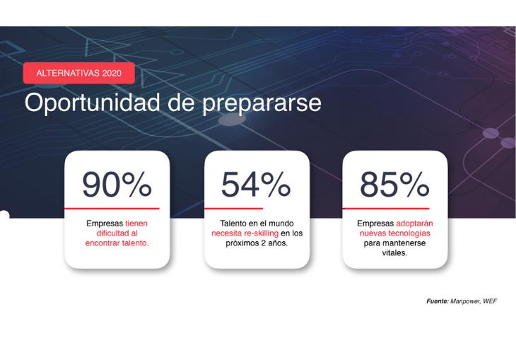En México, el 90% de las empresas tienen dificultad al encontrar talento.