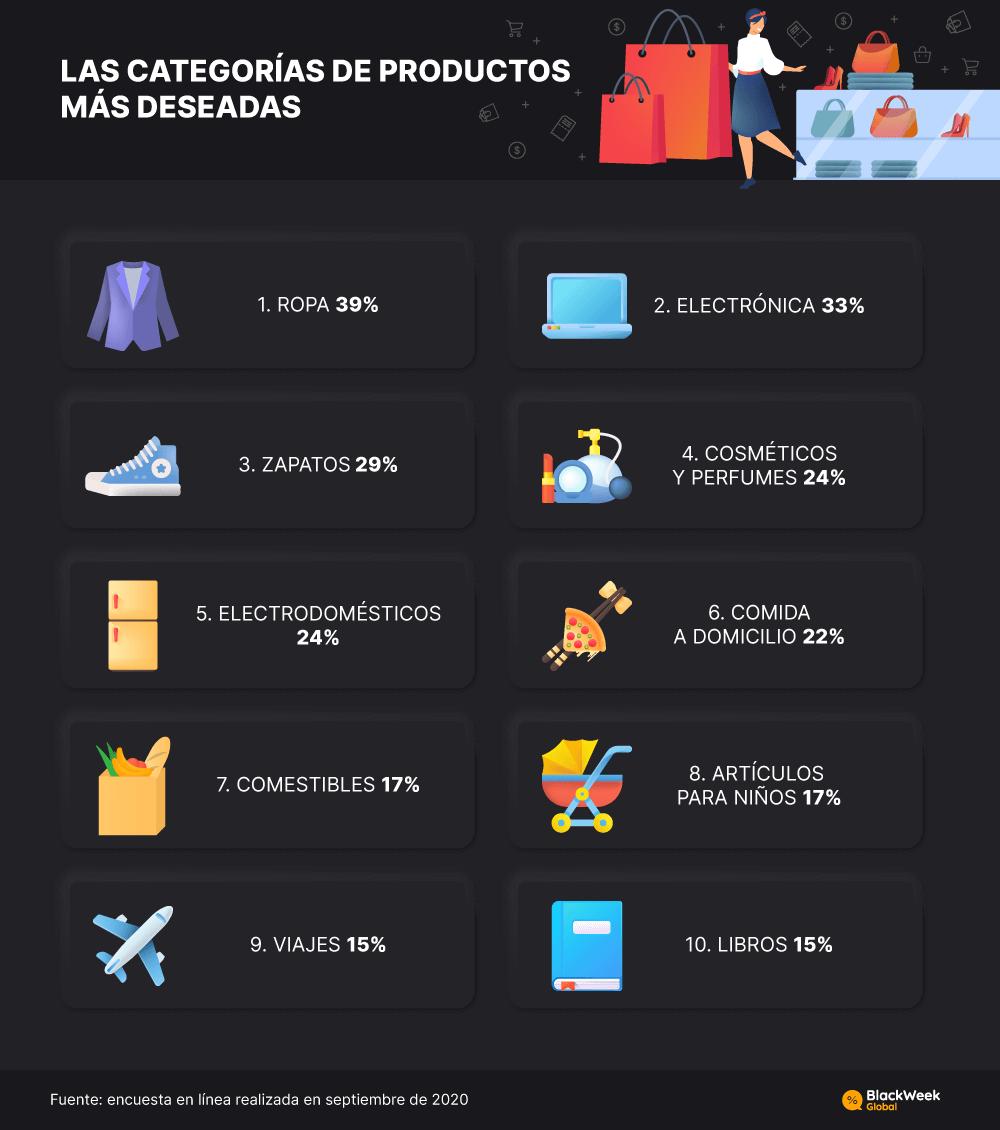 La ropa es uno de los productos más deseados en Black Friday alcanzando un 39%