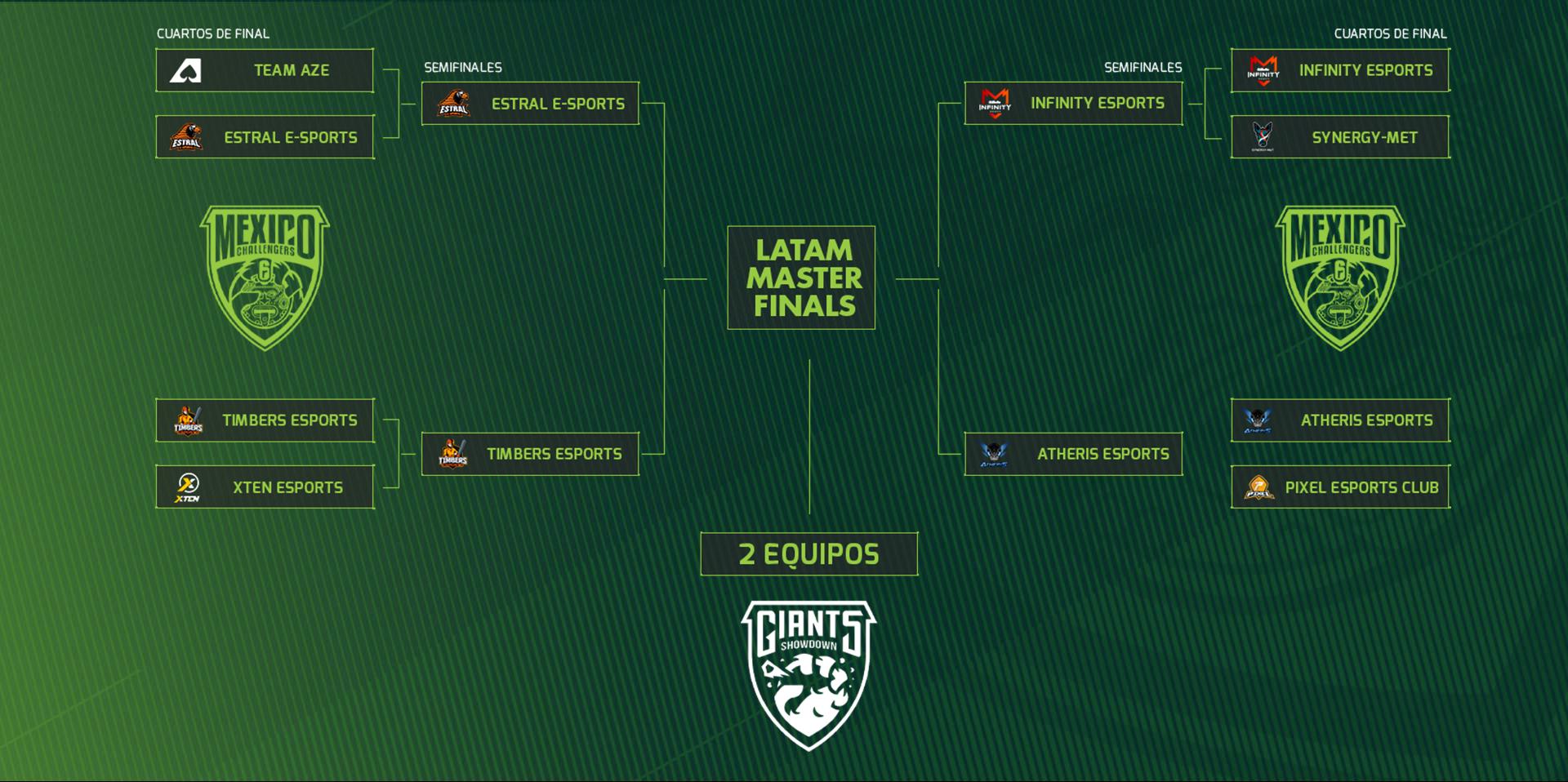 Bracket Latam Master Finals