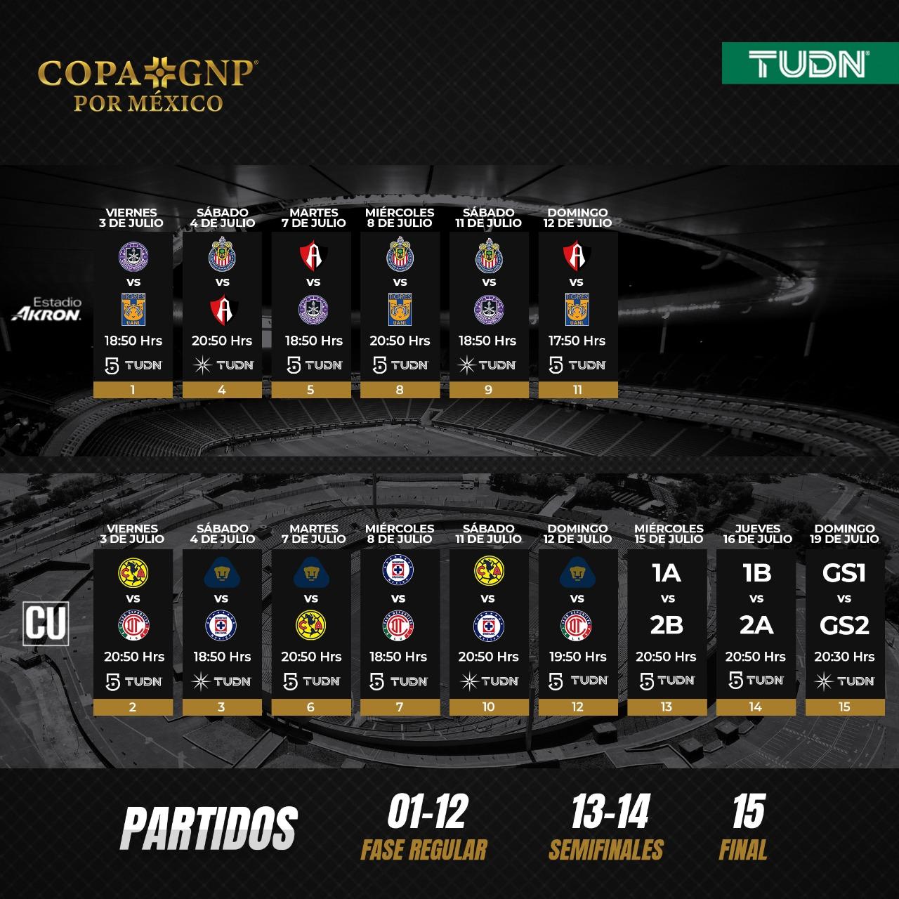 Copa GNP por México: Medidas sanitarias del torneo