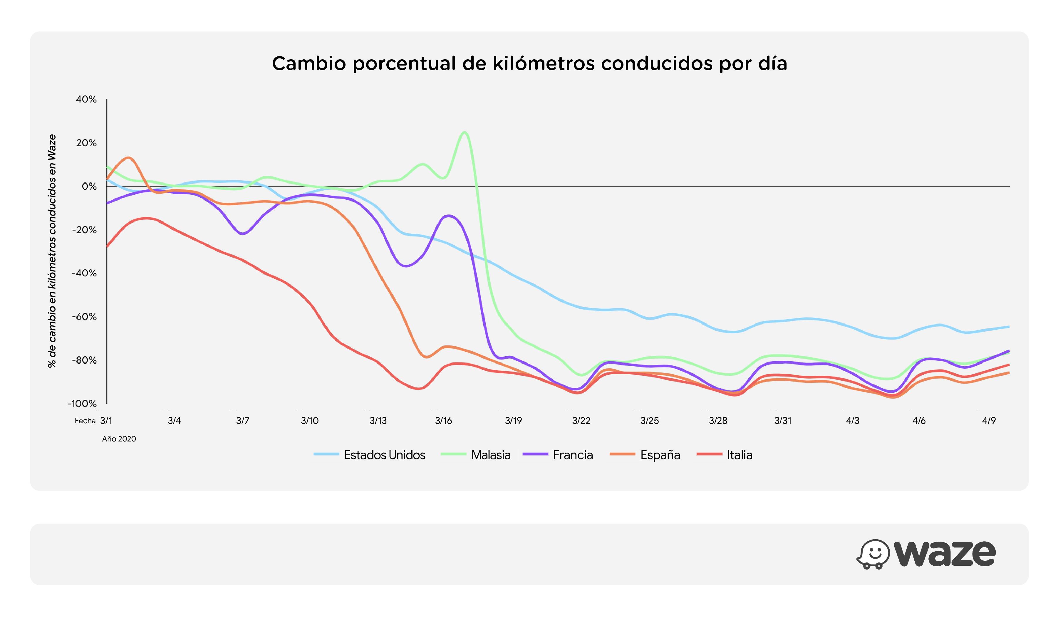 Cambio porcentual de kilómetros conducidos por día en países como: Estados Unidos, Malasia, Francia, España e Italia, según Waze.