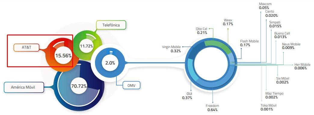 AT&T es el segundo proveedor en el mercado de Internet móvil en México.