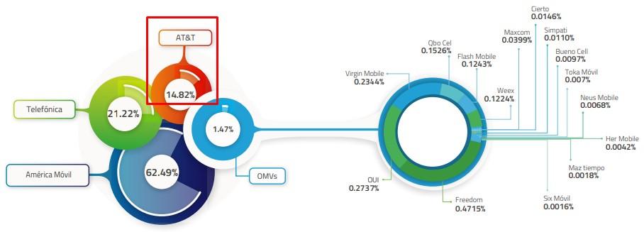 AT&T es el tercer lugar en la distribución del mercado de telefonía móvil en México.