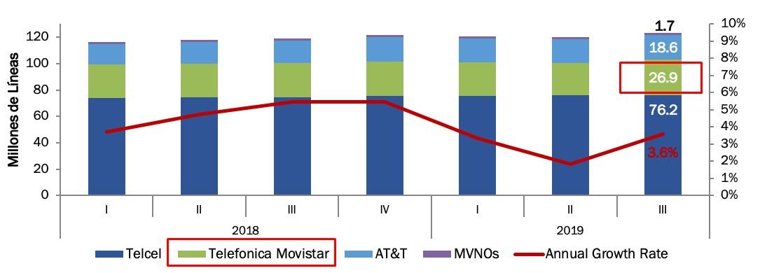 Movistar es el segundo proveedor con más líneas en el mercado mexicano