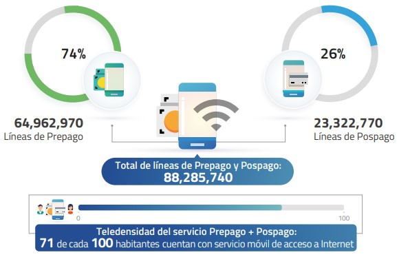 Teledensidad de servicio Prepago y Pospago 2018