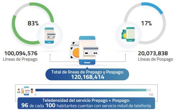 Teledensidad del servicio Prepago ] Pospago