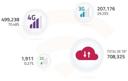 Tráfico de datos por tipo de tecnología, 2018