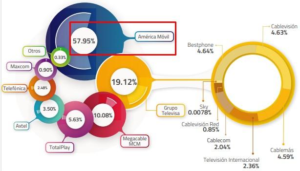 Distribución del mercado de telefonía fija en México, 2018