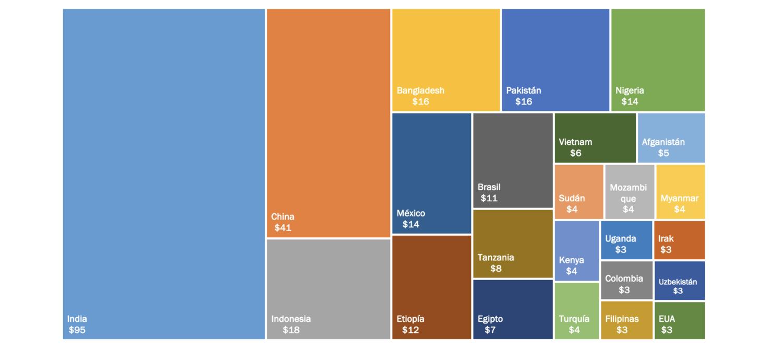 Top 25 de Países que Requieren Mayor Inversión para el Cierre de la Brecha de Conectividad