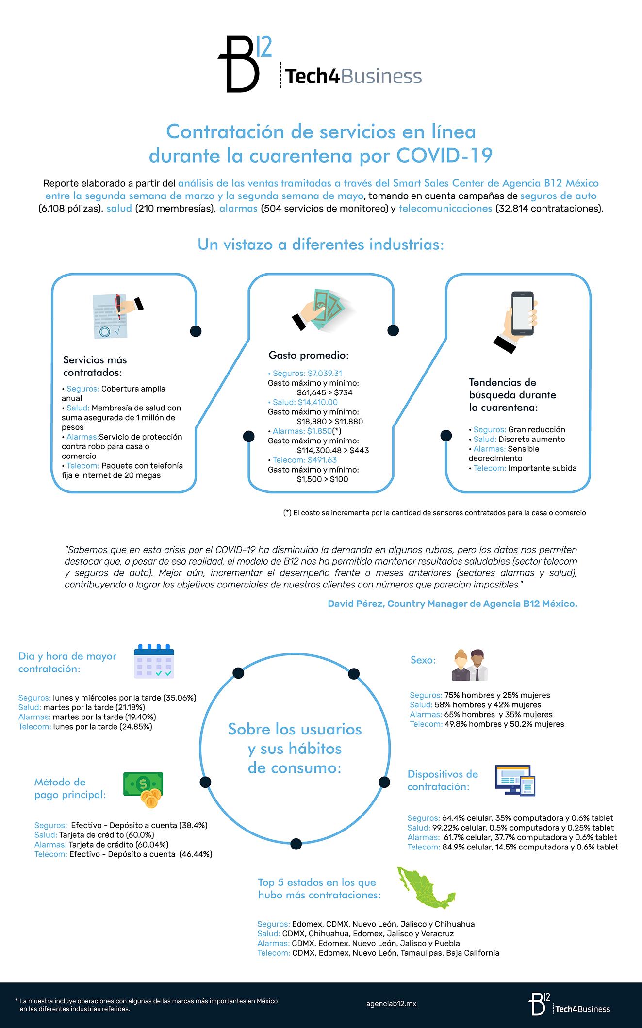 Infografía: Contratación de servicios en línea durante la cuarentena por COVID-19