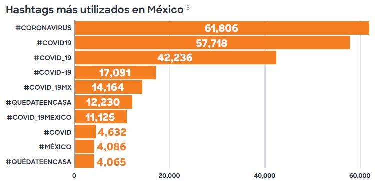 Hashtash más utilizados en México durante cuarentena.