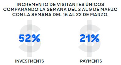 Categoría de Servicios Financieros (Financial Services), ha incrementado en 29% su promedio de visitantes únicos diarios.