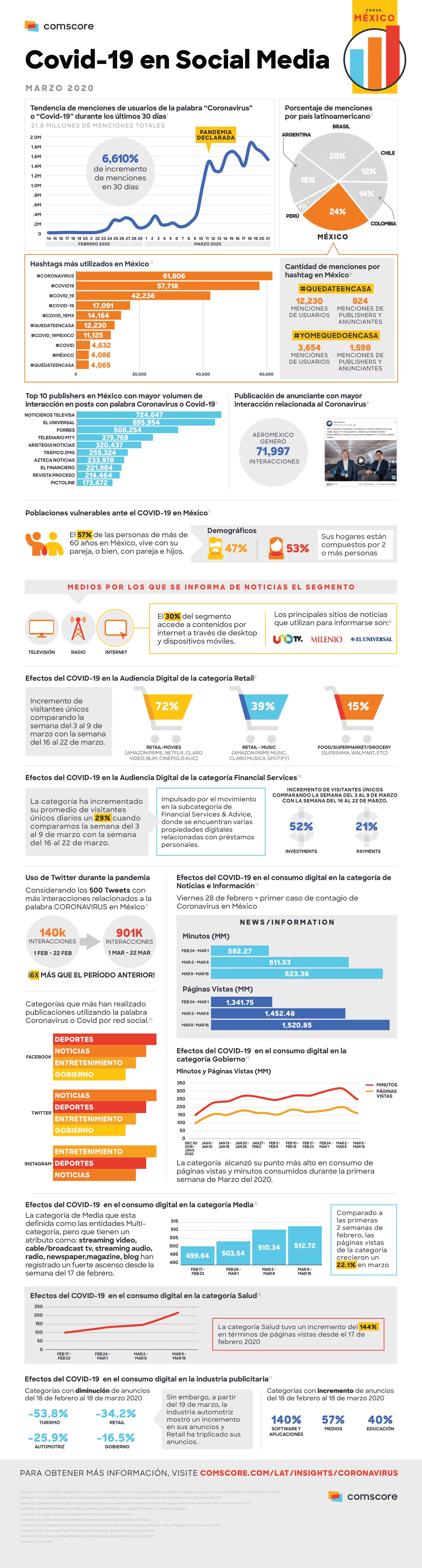 COVID-19: cambios en la conducta online en México (Infografía).